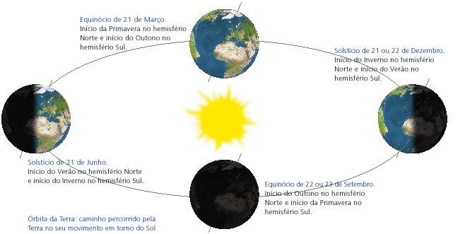 ... Sol e da Lua, verias, ao longo de um ano, a Terra a movimentar-se da